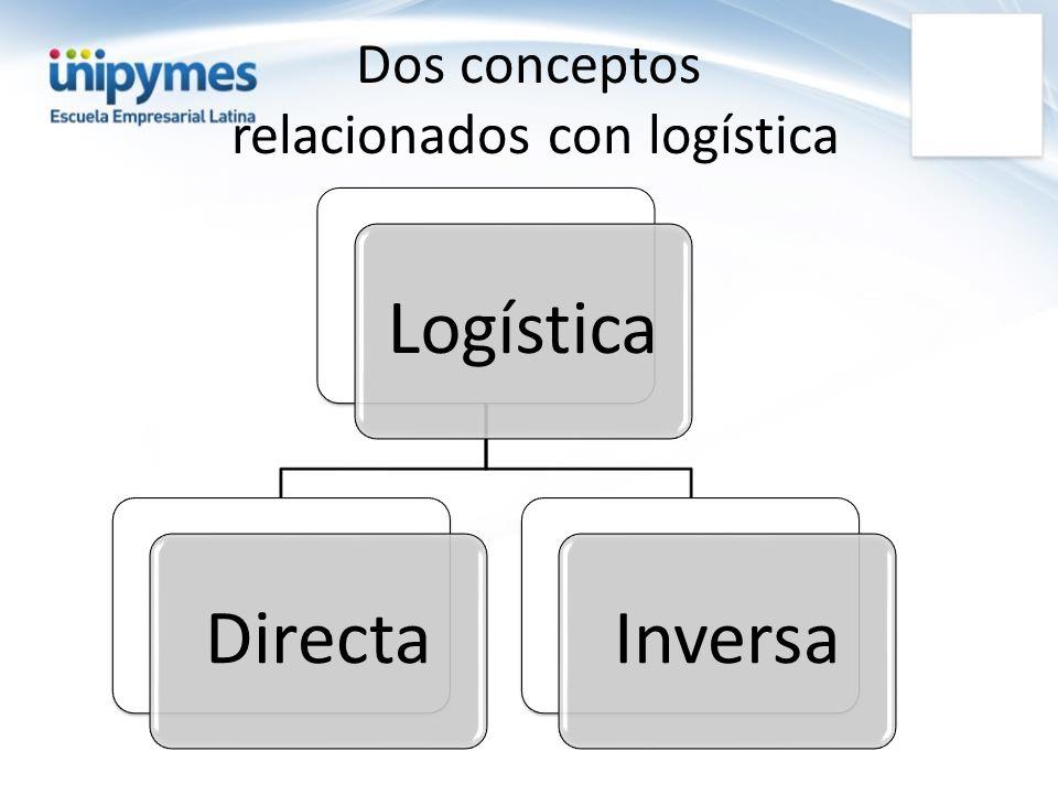 Dos conceptos relacionados con logística LogísticaDirectaInversa