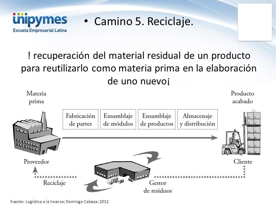 Camino 5. Reciclaje. ! recuperación del material residual de un producto para reutilizarlo como materia prima en la elaboración de uno nuevo¡ Fuente: