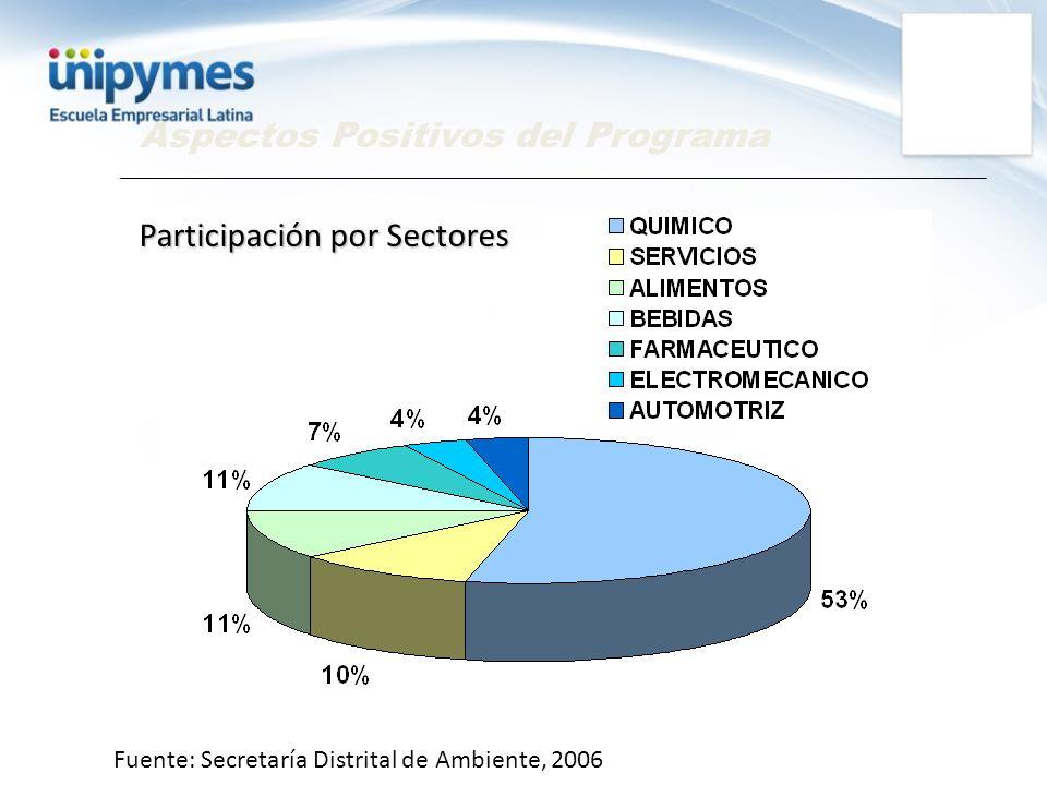 Aspectos Positivos del Programa Participación por Sectores Fuente: Secretaría Distrital de Ambiente, 2006