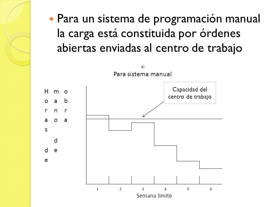 Para un sistema de programación manual la carga está constituida por órdenes abiertas enviadas al centro de trabajo a) Para sistema manual 123456 Sema