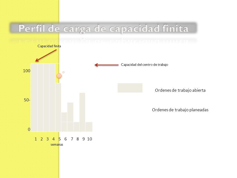 100 Ordenes de trabajo abierta 50- Ordenes de trabajo planeadas 0 12345678910 Capacidad finita Capacidad del centro de trabajo semanas