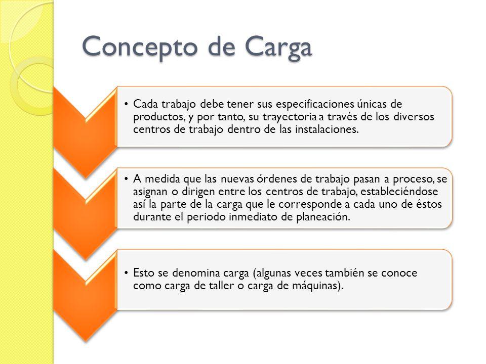 Concepto de Carga Cada trabajo debe tener sus especificaciones únicas de productos, y por tanto, su trayectoria a través de los diversos centros de tr
