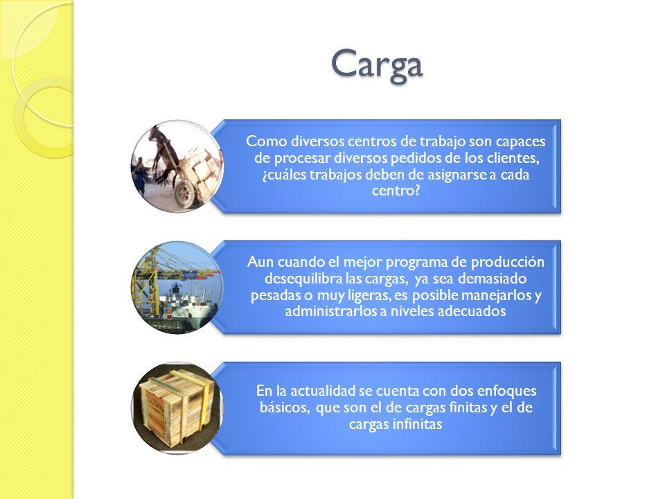 Carga Infinita Con los sistemas de carga infinita los trabajos se asignan a los centros de trabajo sin tomar en cuenta la capacidad del centro de trabajo Los trabajos reciben la carga del programa de producción que los distribuye al centro de trabajo como si su capacidad fuera limitada.