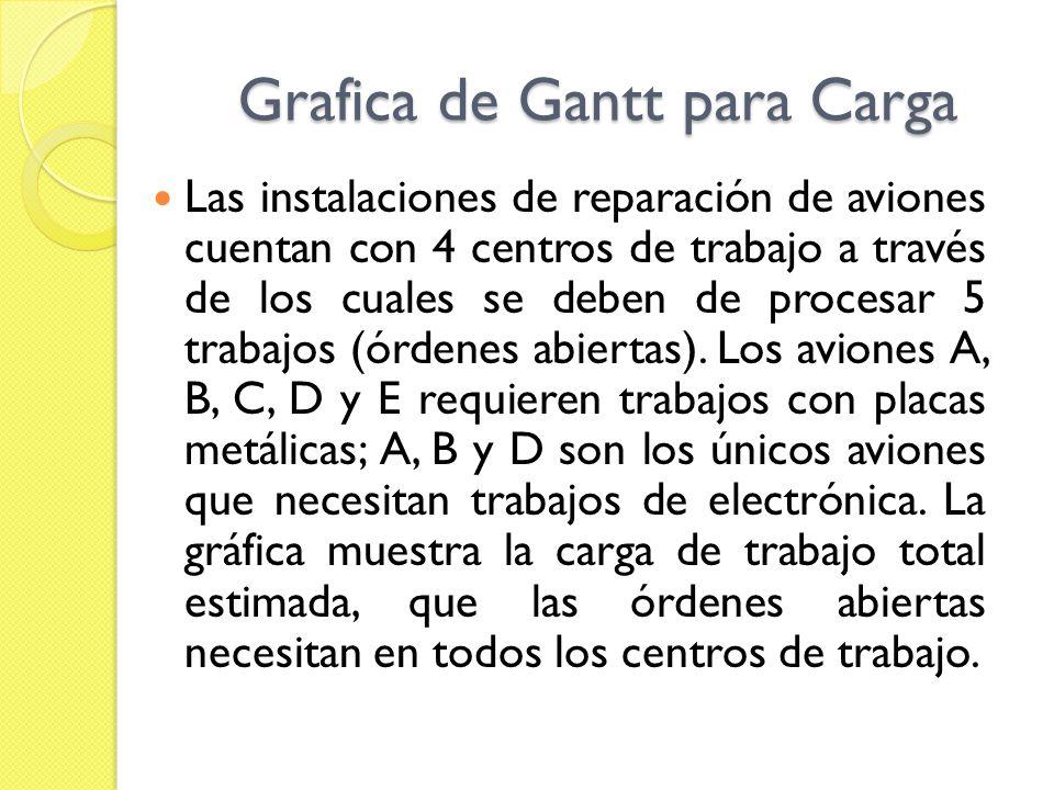 Grafica de Gantt para Carga Las instalaciones de reparación de aviones cuentan con 4 centros de trabajo a través de los cuales se deben de procesar 5
