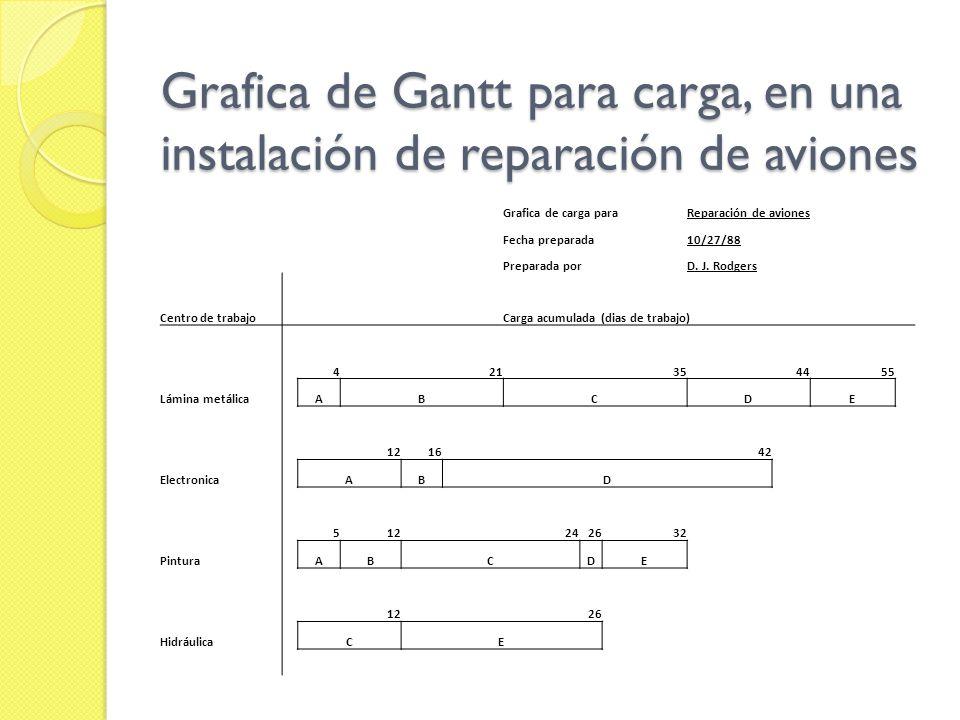 Grafica de Gantt para carga, en una instalación de reparación de aviones Grafica de carga paraReparación de aviones Fecha preparada10/27/88 Preparada