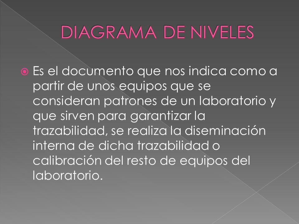 Es el documento que nos indica como a partir de unos equipos que se consideran patrones de un laboratorio y que sirven para garantizar la trazabilidad