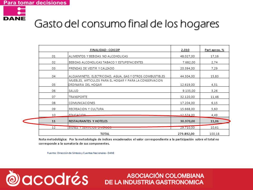 Gasto del consumo final de los hogares FINALIDAD - COICOP2.010Part aprox. % 01 ALIMENTOS Y BEBIDAS NO ALCOHOLICAS 48.027,0017,16 02 BEBIDAS ALCOHOLICA