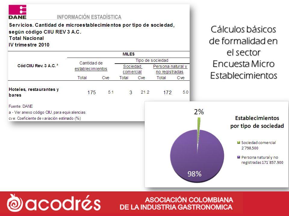 Cálculos básicos de formalidad en el sector Encuesta Micro Establecimientos