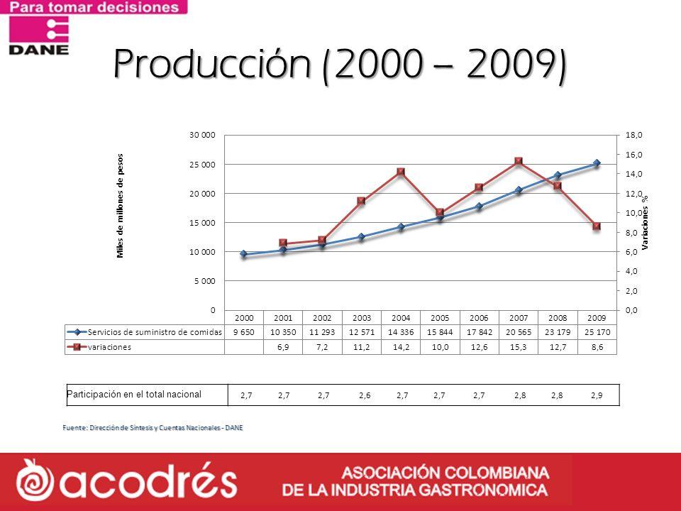 Producción (2000 – 2009) Fuente: Dirección de Síntesis y Cuentas Nacionales - DANE Participación en el total nacional 2,7 2,62,7 2,8 2,9