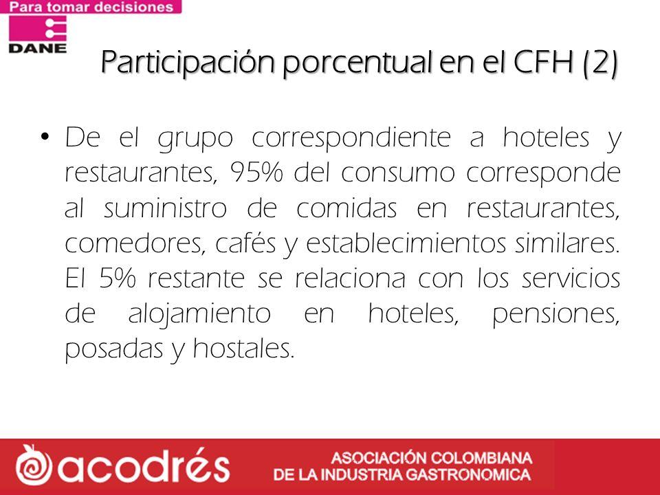 Participación porcentual en el CFH (2) De el grupo correspondiente a hoteles y restaurantes, 95% del consumo corresponde al suministro de comidas en r