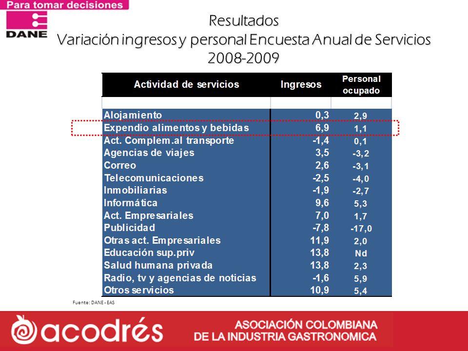 Resultados Variación ingresos y personal Encuesta Anual de Servicios 2008-2009 Fuente: DANE - EAS