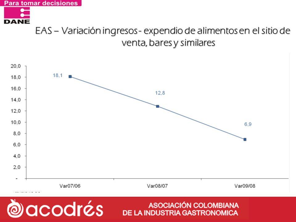 EAS – Variación ingresos - expendio de alimentos en el sitio de venta, bares y similares Fuente: DANE - EAS