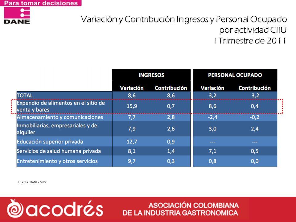 Variación y Contribución Ingresos y Personal Ocupado por actividad CIIU I Trimestre de 2011 Fuente: DANE - MTS