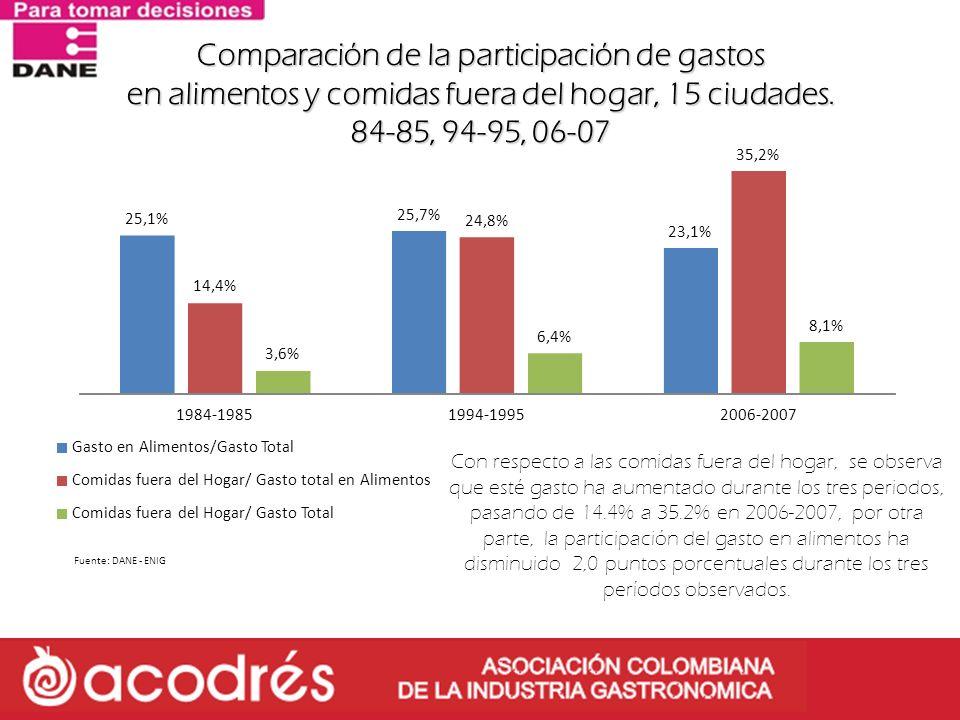 Con respecto a las comidas fuera del hogar, se observa que esté gasto ha aumentado durante los tres periodos, pasando de 14.4% a 35.2% en 2006-2007, p