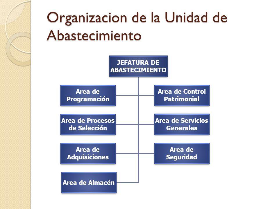 Organizacion de la Unidad de Abastecimiento JEFATURA DE ABASTECIMIENTO Area de Programación Area de Control Patrimonial Area de Procesos de Selección