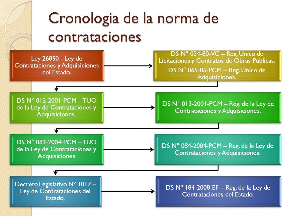 Cronologia de la norma de contrataciones Ley 26850 - Ley de Contrataciones y Adquisiciones del Estado. DS N° 034-80-VC – Reg. Único de Licitaciones y