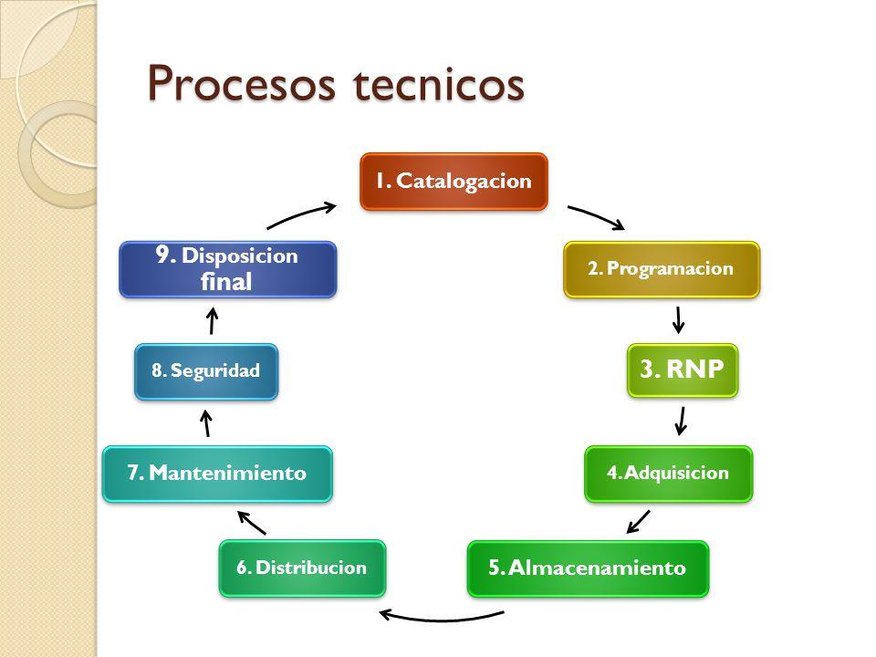 Procesos tecnicos 1. Catalogacion 2. Programacion 3. RNP 4. Adquisicion 5. Almacenamiento 6. Distribucion 7. Mantenimiento 8. Seguridad 9. Disposicion