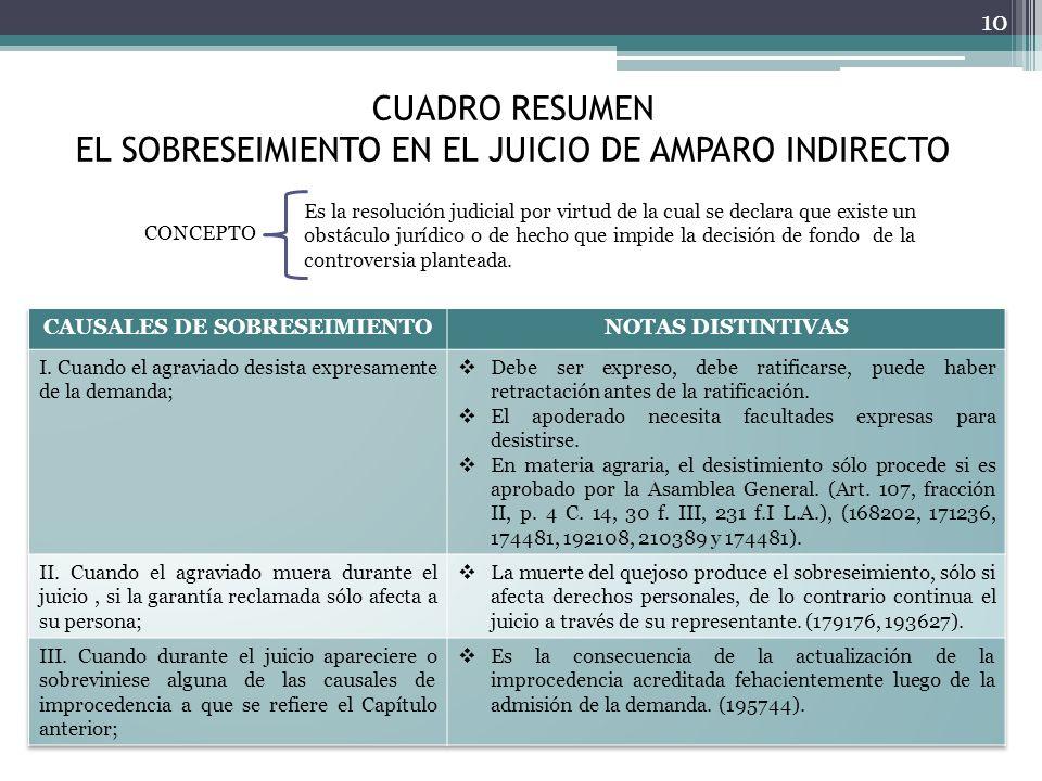 CUADRO RESUMEN EL SOBRESEIMIENTO EN EL JUICIO DE AMPARO INDIRECTO 10 CONCEPTO Es la resolución judicial por virtud de la cual se declara que existe un