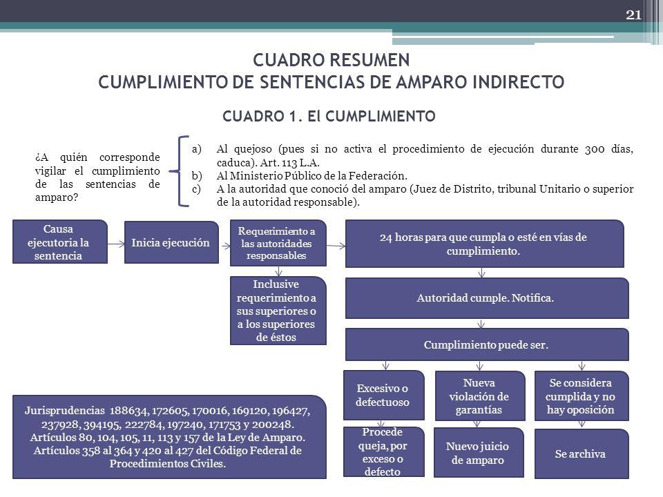21 CUADRO RESUMEN CUMPLIMIENTO DE SENTENCIAS DE AMPARO INDIRECTO a)Al quejoso (pues si no activa el procedimiento de ejecución durante 300 días, caduc