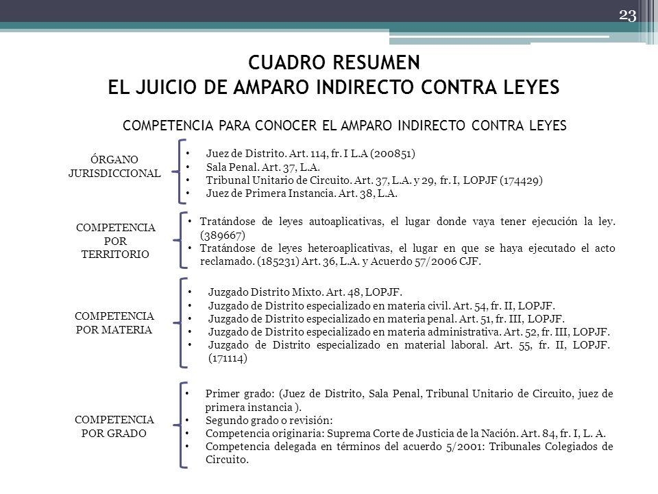 CUADRO RESUMEN EL JUICIO DE AMPARO INDIRECTO CONTRA LEYES 23 ÓRGANO JURISDICCIONAL Juez de Distrito. Art. 114, fr. I L.A (200851) Sala Penal. Art. 37,
