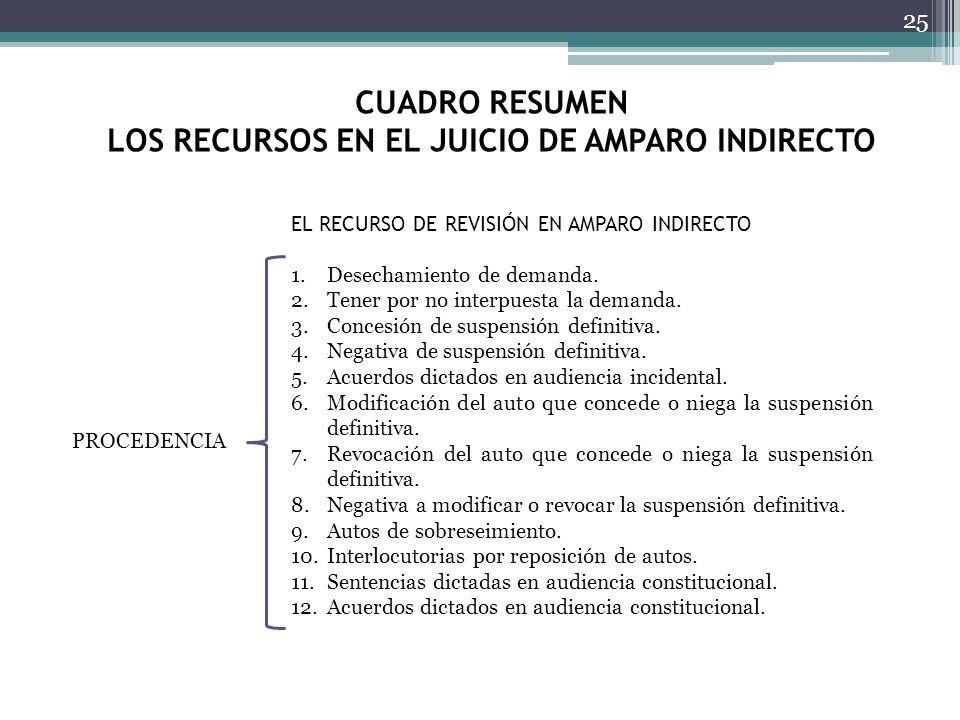 CUADRO RESUMEN LOS RECURSOS EN EL JUICIO DE AMPARO INDIRECTO 25 EL RECURSO DE REVISIÓN EN AMPARO INDIRECTO PROCEDENCIA 1.Desechamiento de demanda. 2.T