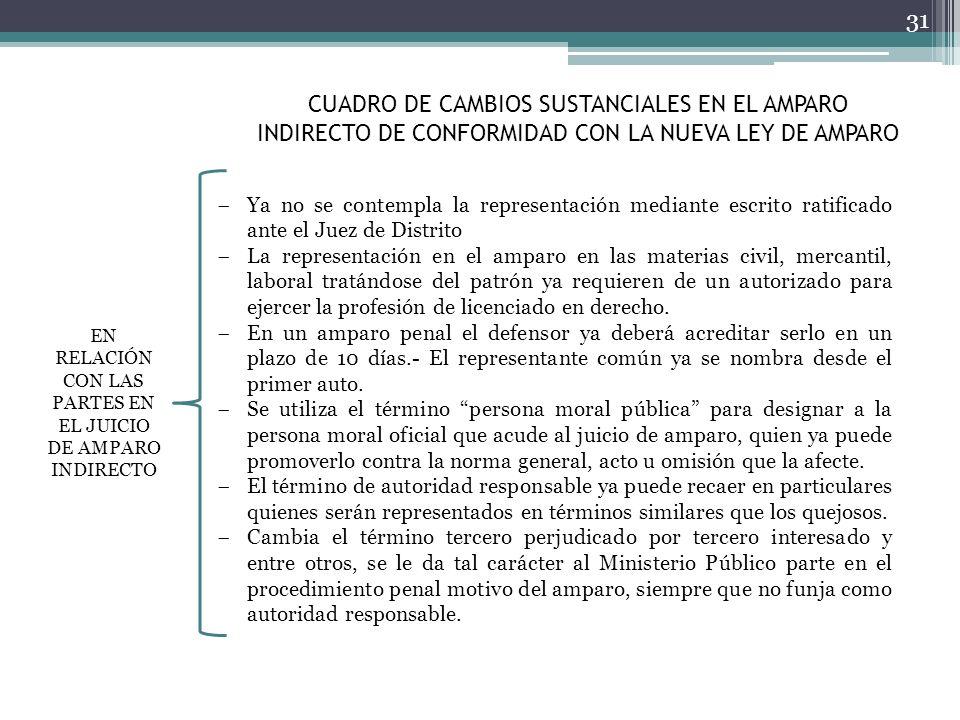 CUADRO DE CAMBIOS SUSTANCIALES EN EL AMPARO INDIRECTO DE CONFORMIDAD CON LA NUEVA LEY DE AMPARO 31 Ya no se contempla la representación mediante escri