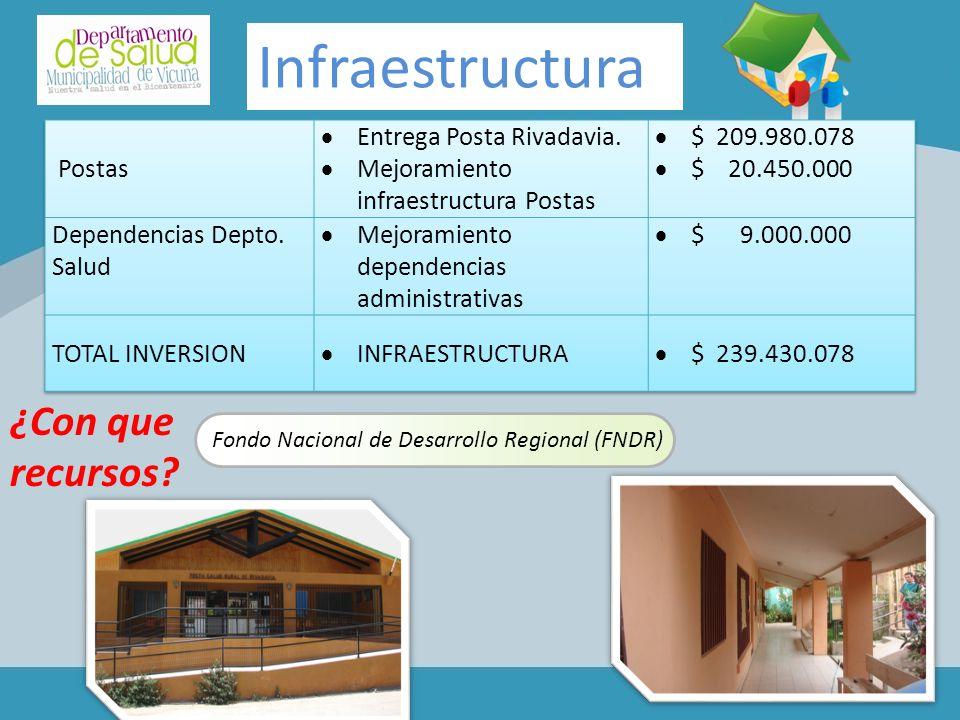 Infraestructura Fondo Nacional de Desarrollo Regional (FNDR) ¿Con que recursos?