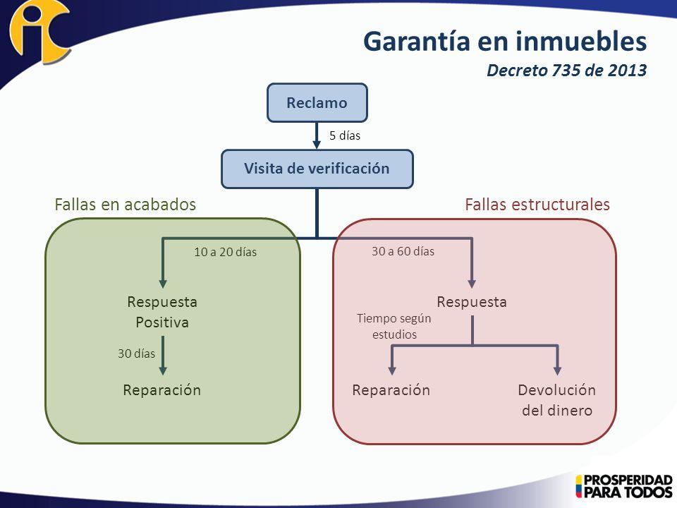 30 días Garantía en inmuebles Decreto 735 de 2013 Fallas en acabadosFallas estructurales Respuesta Positiva Respuesta Reparación Devolución del dinero