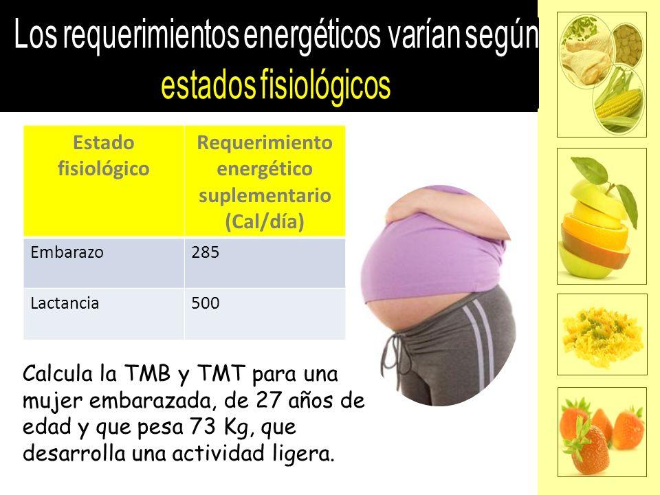 Estado fisiológico Requerimiento energético suplementario (Cal/día) Embarazo285 Lactancia500 Calcula la TMB y TMT para una mujer embarazada, de 27 años de edad y que pesa 73 Kg, que desarrolla una actividad ligera.