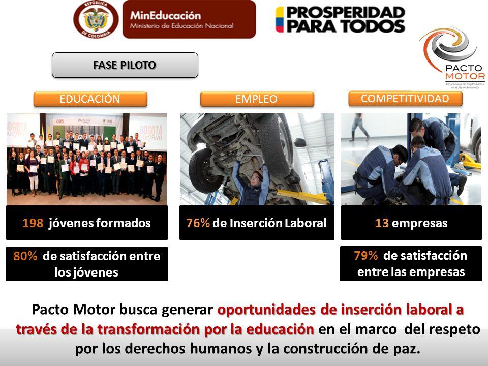 FASE PILOTO EDUCACIÓN 198 jóvenes formados EMPLEO 76% de Inserción Laboral COMPETITIVIDAD 13 empresas oportunidades de inserción laboral a través de l