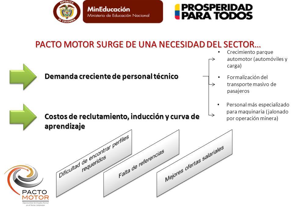 PACTO MOTOR SURGE DE UNA NECESIDAD DEL SECTOR… Demanda creciente de personal técnico Crecimiento parque automotor (automóviles y carga) Formalización