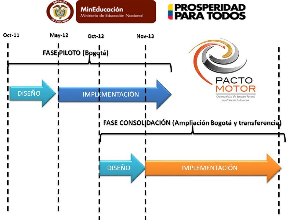 IMPLEMENTACIÓN FASE PILOTO (Bogotá) Oct-11May-12 DISEÑO Oct-12Nov-13 IMPLEMENTACIÓN FASE CONSOLIDACIÓN (Ampliación Bogotá y transferencia)