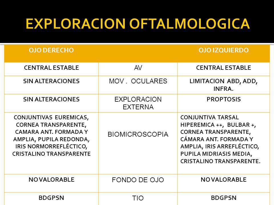 OJO DERECHOOJO IZQUIERDO CENTRAL ESTABLE AV CENTRAL ESTABLE SIN ALTERACIONES MOV. OCULARES LIMITACION ABD, ADD, INFRA. SIN ALTERACIONES EXPLORACION EX