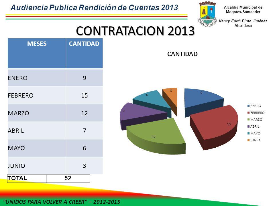 UNIDOS PARA VOLVER A CREER – 2012-2015 Alcaldía Municipal de Mogotes-Santander Nancy Edith Pinto Jiménez Alcaldesa CONTRATACION 2013 MESESCANTIDAD ENE