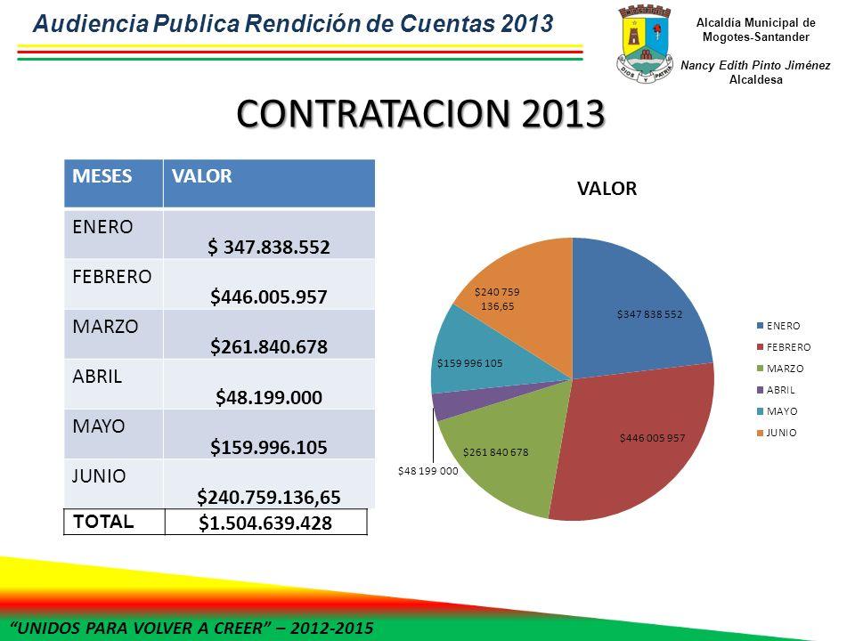 UNIDOS PARA VOLVER A CREER – 2012-2015 Alcaldía Municipal de Mogotes-Santander Nancy Edith Pinto Jiménez Alcaldesa CONTRATACION 2013 MESESVALOR ENERO