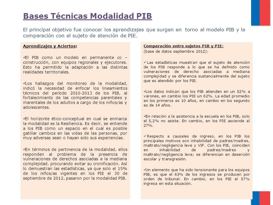 Bases Técnicas Modalidad PIB El principal objetivo fue conocer los aprendizajes que surgen en torno al modelo PIB y la comparación con el sujeto de atención de PIE.