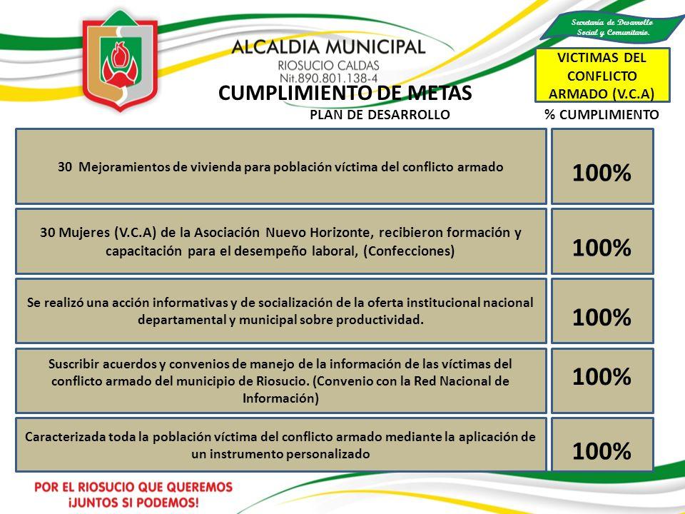 100% 30 Mejoramientos de vivienda para población víctima del conflicto armado 30 Mujeres (V.C.A) de la Asociación Nuevo Horizonte, recibieron formació