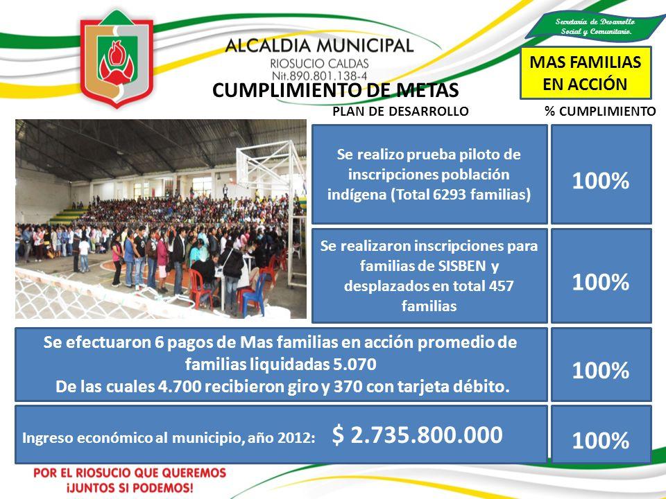 100% MAS FAMILIAS EN ACCIÓN CUMPLIMIENTO DE METAS PLAN DE DESARROLLO % CUMPLIMIENTO Ingreso económico al municipio, año 2012: $ 2.735.800.000 Se efect