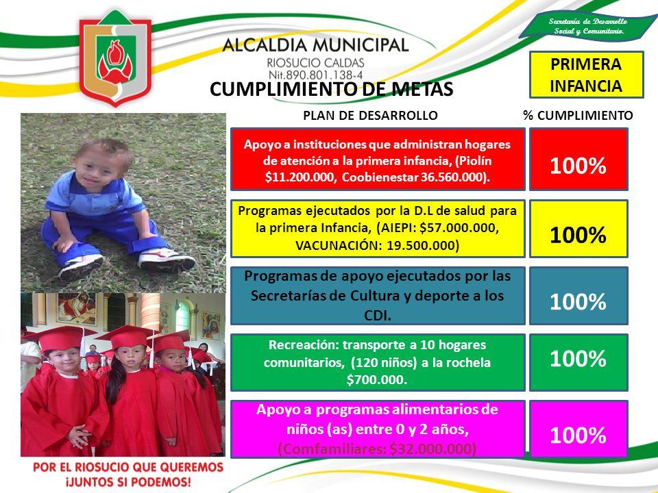 100% MAS FAMILIAS EN ACCIÓN CUMPLIMIENTO DE METAS PLAN DE DESARROLLO % CUMPLIMIENTO Se realizó mesa interinstitucional de FAMILIAS EN ACCIÓN (Instituciones que intervienen en el desarrollo operativo del programa) Se dio acompañamiento a 116 comunidades del municipio de la mano con los resguardos en el cultivo de la chagra.