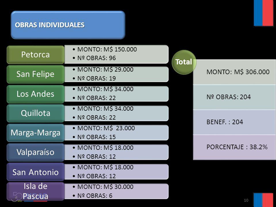 10 MONTO: M$ 150.000 Nº OBRAS: 96 Petorca MONTO: M$ 29.000 Nº OBRAS: 19 San Felipe MONTO: M$ 34.000 Nº OBRAS: 22 Los Andes MONTO: M$ 34.000 Nº OBRAS: