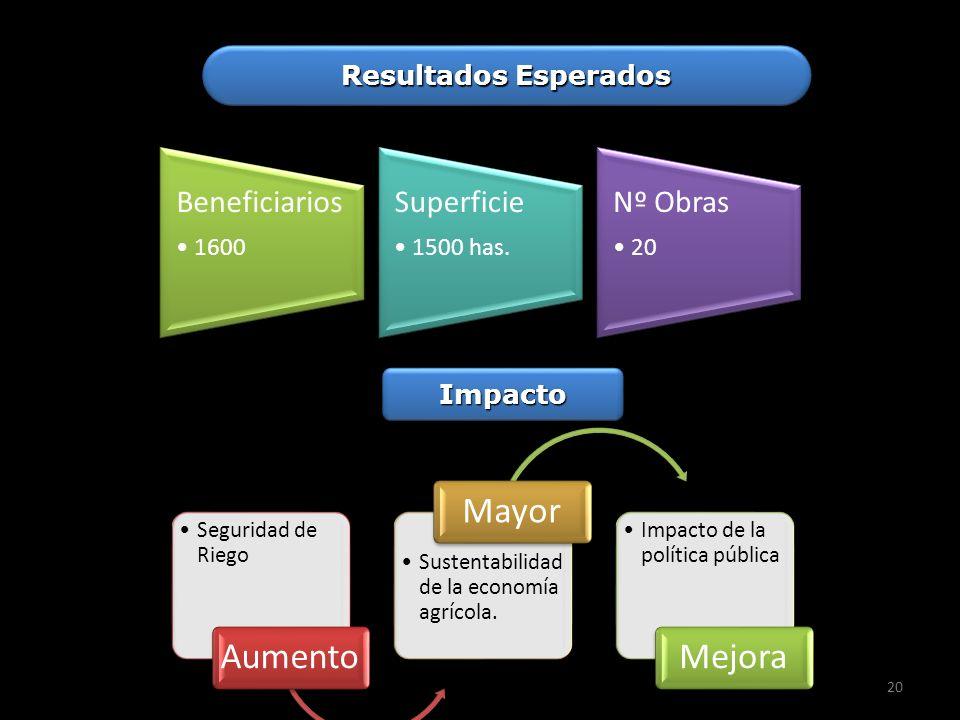 20 Resultados Esperados Beneficiarios 1600 Superficie 1500 has. Nº Obras 20 Seguridad de Riego Aumento Sustentabilidad de la economía agrícola. Mayor