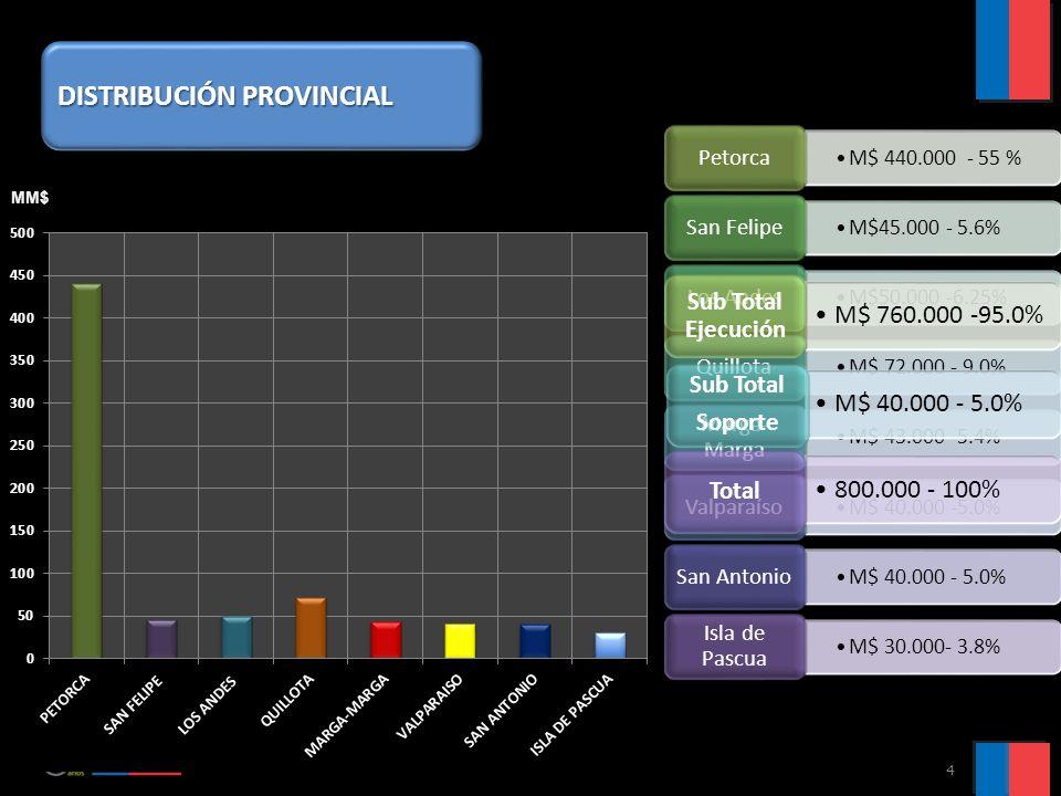 4 M$ 440.000 - 55 % Petorca M$45.000 - 5.6% San Felipe M$50.000 -6.25% Los Andes M$ 72.000 - 9.0% Quillota M$ 43.000 -5.4% Marga- Marga M$ 40.000 -5.0