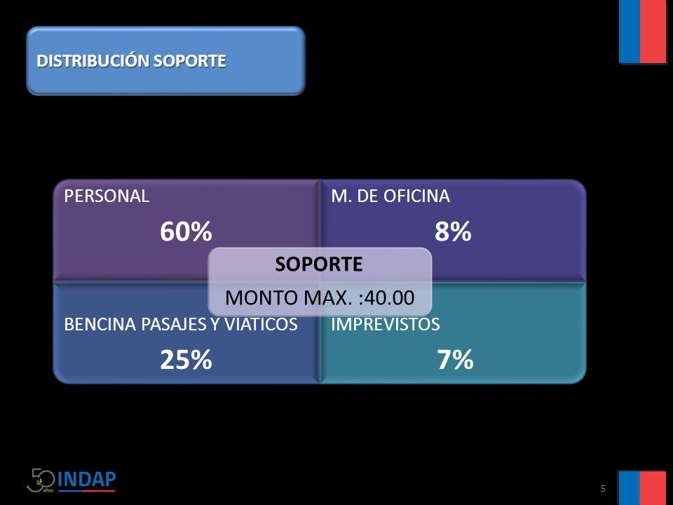 PERSONAL 60% M. DE OFICINA 8% BENCINA PASAJES Y VIATICOS 25% IMPREVISTOS 7% SOPORTE MONTO MAX. :40.00 5 DISTRIBUCIÓN SOPORTE