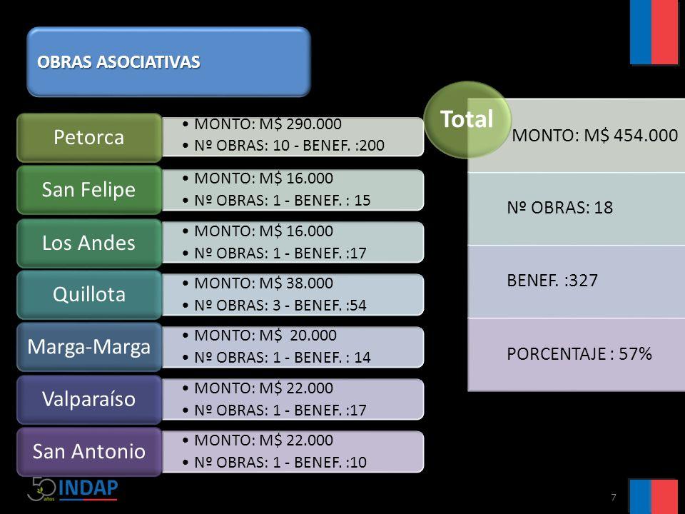 7 MONTO: M$ 290.000 Nº OBRAS: 10 - BENEF.:200 Petorca MONTO: M$ 16.000 Nº OBRAS: 1 - BENEF.