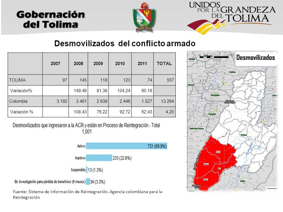 20072008200920102011TOTAL TOLIMA9714511812374557 Variación% 149,4881,38104,2460,16 Colombia3.1923.4612.6382.4461.52713.264 Variación % 108,4376,2292,7262,434,20 Desmovilizados del conflicto armado Fuente: Sistema de Información de Reintegración.