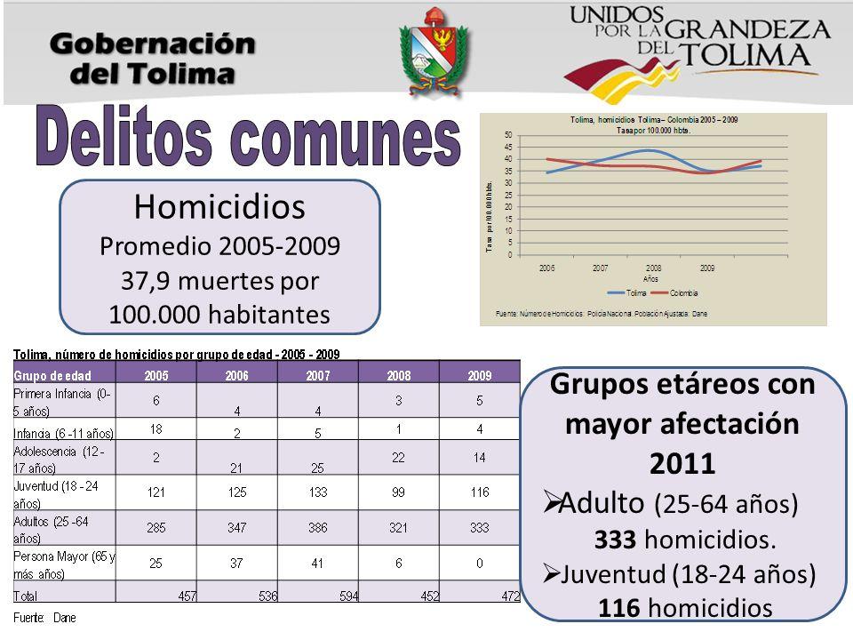 Homicidios Promedio 2005-2009 37,9 muertes por 100.000 habitantes Grupos etáreos con mayor afectación 2011 Adulto (25-64 años) 333 homicidios.