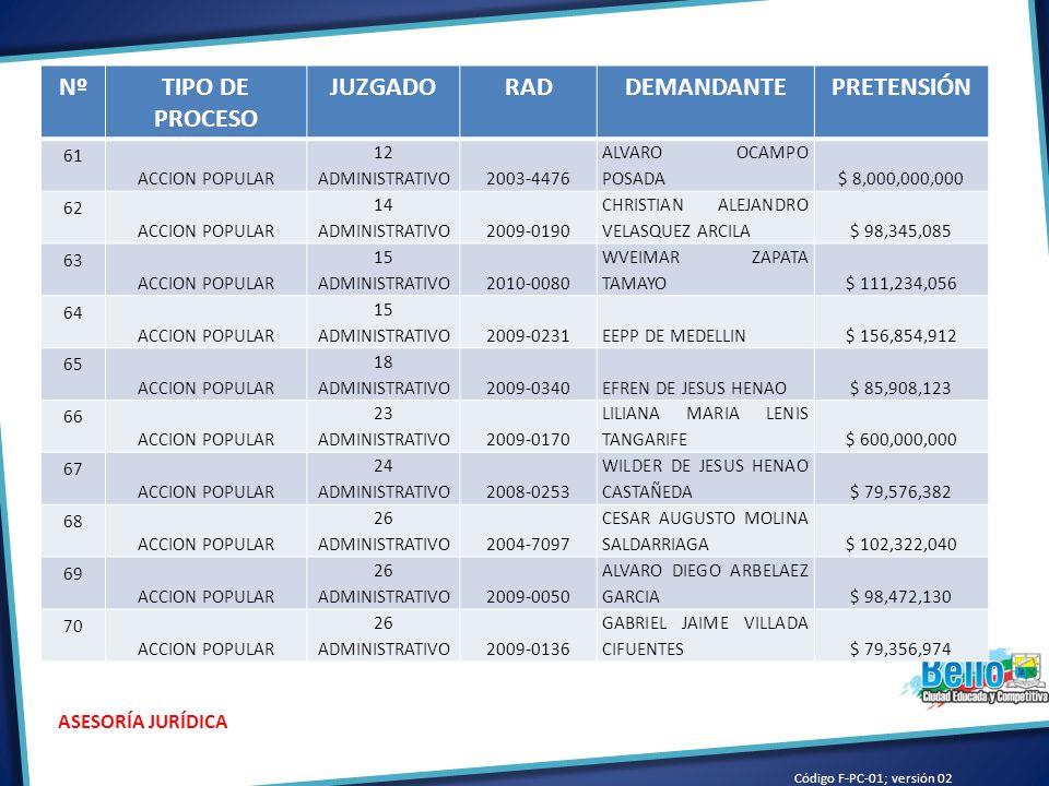Código F-PC-01; versión 02 ASESORÍA JURÍDICA NºTIPO DE PROCESO JUZGADORADDEMANDANTEPRETENSIÓN 61 ACCION POPULAR 12 ADMINISTRATIVO2003-4476 ALVARO OCAMPO POSADA$ 8,000,000,000 62 ACCION POPULAR 14 ADMINISTRATIVO2009-0190 CHRISTIAN ALEJANDRO VELASQUEZ ARCILA$ 98,345,085 63 ACCION POPULAR 15 ADMINISTRATIVO2010-0080 WVEIMAR ZAPATA TAMAYO$ 111,234,056 64 ACCION POPULAR 15 ADMINISTRATIVO2009-0231EEPP DE MEDELLIN$ 156,854,912 65 ACCION POPULAR 18 ADMINISTRATIVO2009-0340EFREN DE JESUS HENAO$ 85,908,123 66 ACCION POPULAR 23 ADMINISTRATIVO2009-0170 LILIANA MARIA LENIS TANGARIFE$ 600,000,000 67 ACCION POPULAR 24 ADMINISTRATIVO2008-0253 WILDER DE JESUS HENAO CASTAÑEDA$ 79,576,382 68 ACCION POPULAR 26 ADMINISTRATIVO2004-7097 CESAR AUGUSTO MOLINA SALDARRIAGA$ 102,322,040 69 ACCION POPULAR 26 ADMINISTRATIVO2009-0050 ALVARO DIEGO ARBELAEZ GARCIA$ 98,472,130 70 ACCION POPULAR 26 ADMINISTRATIVO2009-0136 GABRIEL JAIME VILLADA CIFUENTES$ 79,356,974