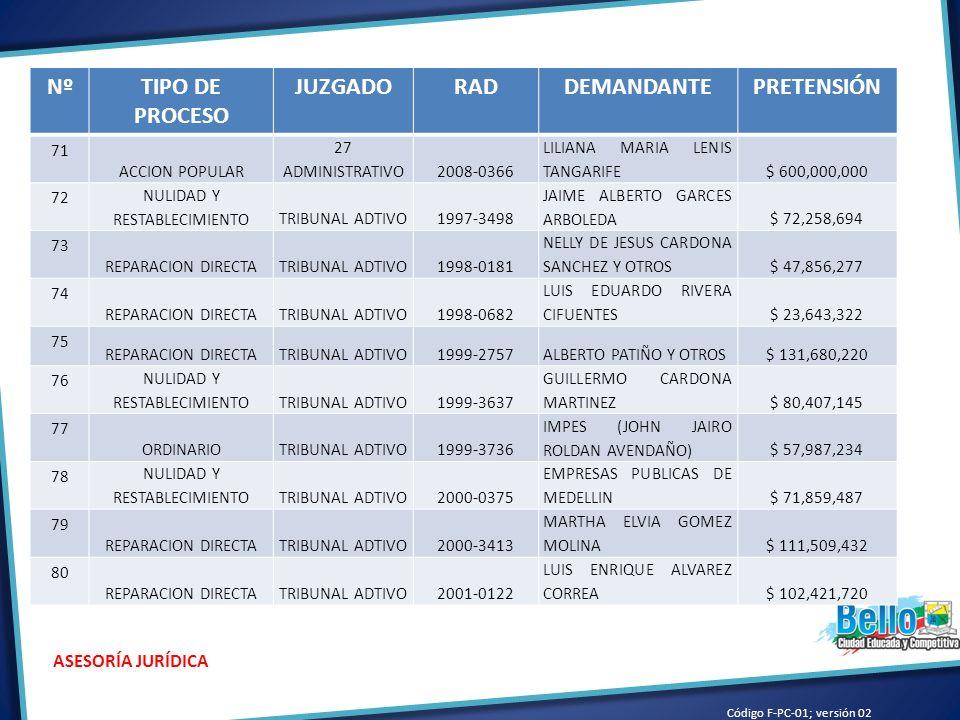 Código F-PC-01; versión 02 ASESORÍA JURÍDICA NºTIPO DE PROCESO JUZGADORADDEMANDANTEPRETENSIÓN 71 ACCION POPULAR 27 ADMINISTRATIVO2008-0366 LILIANA MARIA LENIS TANGARIFE$ 600,000,000 72 NULIDAD Y RESTABLECIMIENTOTRIBUNAL ADTIVO1997-3498 JAIME ALBERTO GARCES ARBOLEDA$ 72,258,694 73 REPARACION DIRECTATRIBUNAL ADTIVO1998-0181 NELLY DE JESUS CARDONA SANCHEZ Y OTROS$ 47,856,277 74 REPARACION DIRECTATRIBUNAL ADTIVO1998-0682 LUIS EDUARDO RIVERA CIFUENTES$ 23,643,322 75 REPARACION DIRECTATRIBUNAL ADTIVO1999-2757ALBERTO PATIÑO Y OTROS$ 131,680,220 76 NULIDAD Y RESTABLECIMIENTOTRIBUNAL ADTIVO1999-3637 GUILLERMO CARDONA MARTINEZ$ 80,407,145 77 ORDINARIOTRIBUNAL ADTIVO1999-3736 IMPES (JOHN JAIRO ROLDAN AVENDAÑO)$ 57,987,234 78 NULIDAD Y RESTABLECIMIENTOTRIBUNAL ADTIVO2000-0375 EMPRESAS PUBLICAS DE MEDELLIN$ 71,859,487 79 REPARACION DIRECTATRIBUNAL ADTIVO2000-3413 MARTHA ELVIA GOMEZ MOLINA$ 111,509,432 80 REPARACION DIRECTATRIBUNAL ADTIVO2001-0122 LUIS ENRIQUE ALVAREZ CORREA$ 102,421,720