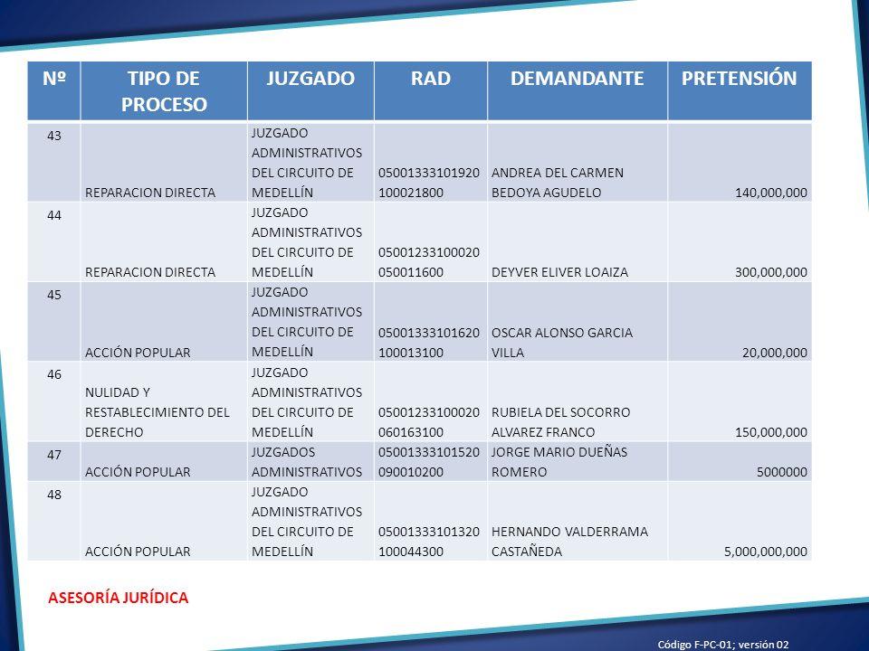 Código F-PC-01; versión 02 ASESORÍA JURÍDICA NºTIPO DE PROCESO JUZGADORADDEMANDANTEPRETENSIÓN 43 REPARACION DIRECTA JUZGADO ADMINISTRATIVOS DEL CIRCUITO DE MEDELLÍN 05001333101920 100021800 ANDREA DEL CARMEN BEDOYA AGUDELO140,000,000 44 REPARACION DIRECTA JUZGADO ADMINISTRATIVOS DEL CIRCUITO DE MEDELLÍN 05001233100020 050011600DEYVER ELIVER LOAIZA300,000,000 45 ACCIÓN POPULAR JUZGADO ADMINISTRATIVOS DEL CIRCUITO DE MEDELLÍN 05001333101620 100013100 OSCAR ALONSO GARCIA VILLA20,000,000 46 NULIDAD Y RESTABLECIMIENTO DEL DERECHO JUZGADO ADMINISTRATIVOS DEL CIRCUITO DE MEDELLÍN 05001233100020 060163100 RUBIELA DEL SOCORRO ALVAREZ FRANCO150,000,000 47 ACCIÓN POPULAR JUZGADOS ADMINISTRATIVOS 05001333101520 090010200 JORGE MARIO DUEÑAS ROMERO5000000 48 ACCIÓN POPULAR JUZGADO ADMINISTRATIVOS DEL CIRCUITO DE MEDELLÍN 05001333101320 100044300 HERNANDO VALDERRAMA CASTAÑEDA5,000,000,000