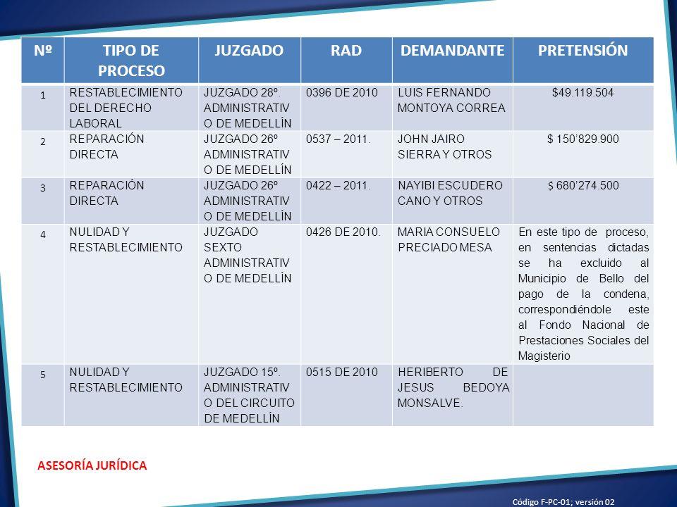 Código F-PC-01; versión 02 ASESORÍA JURÍDICA NºTIPO DE PROCESO JUZGADORADDEMANDANTEPRETENSIÓN 1 RESTABLECIMIENTO DEL DERECHO LABORAL JUZGADO 28º.